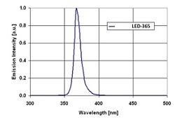 Portable fiber coupled UV led