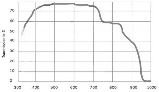 Transmission Spectrum