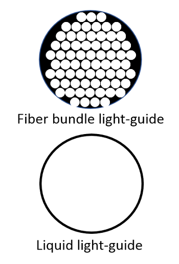 Fiber bundle light-guide