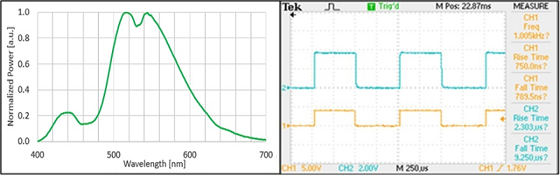 Optogenetics-LED-520 Spectrum
