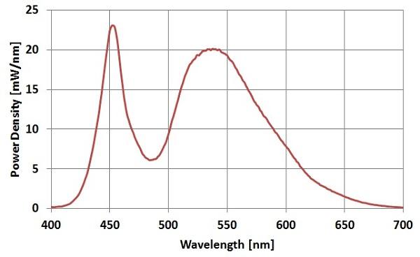 Ultra-High-Power-LED-White-Spectrum