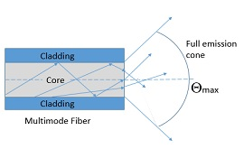 Multimode Fiber