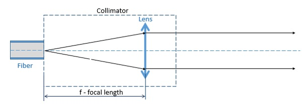 Collimator design