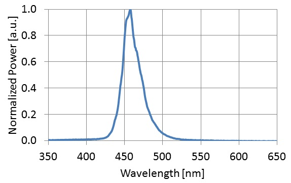 UHP-T-LED-460-Spectrum