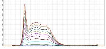 UHP-T-White-High-CRI-Spectrum-vs-Current