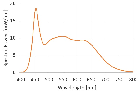 UHP-T-White-Hi-CRI Spectrum
